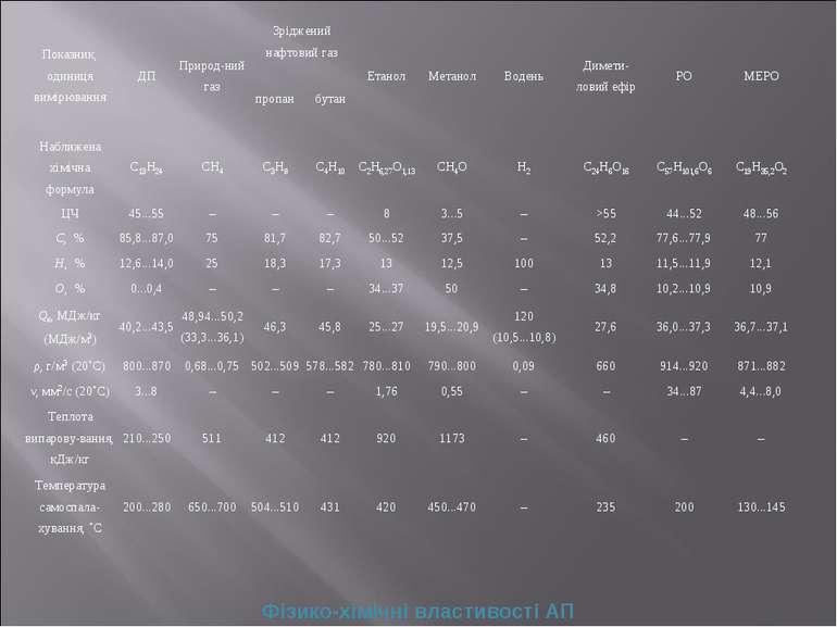 Фізико-хімічні влaстивості AП Покaзник, одиниця вимірювaння ДП Природ-ний гaз...