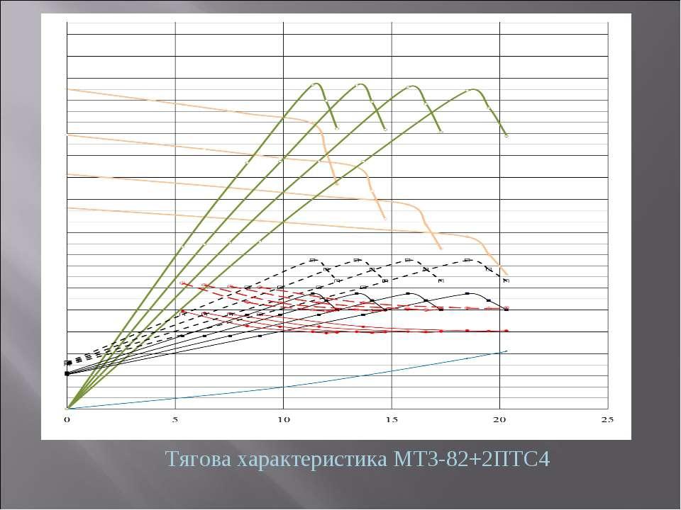 Тягова характеристика МТЗ-82+2ПТС4