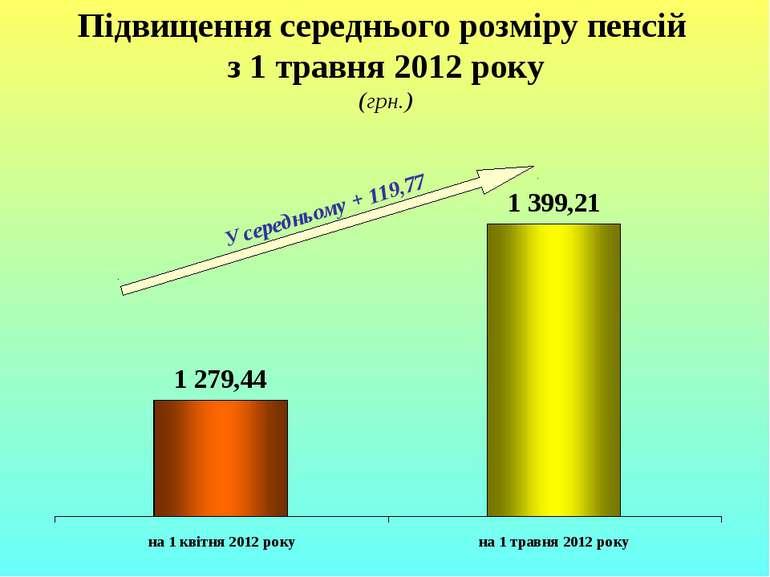 Підвищення середнього розміру пенсій з 1 травня 2012 року (грн.) У середньому...