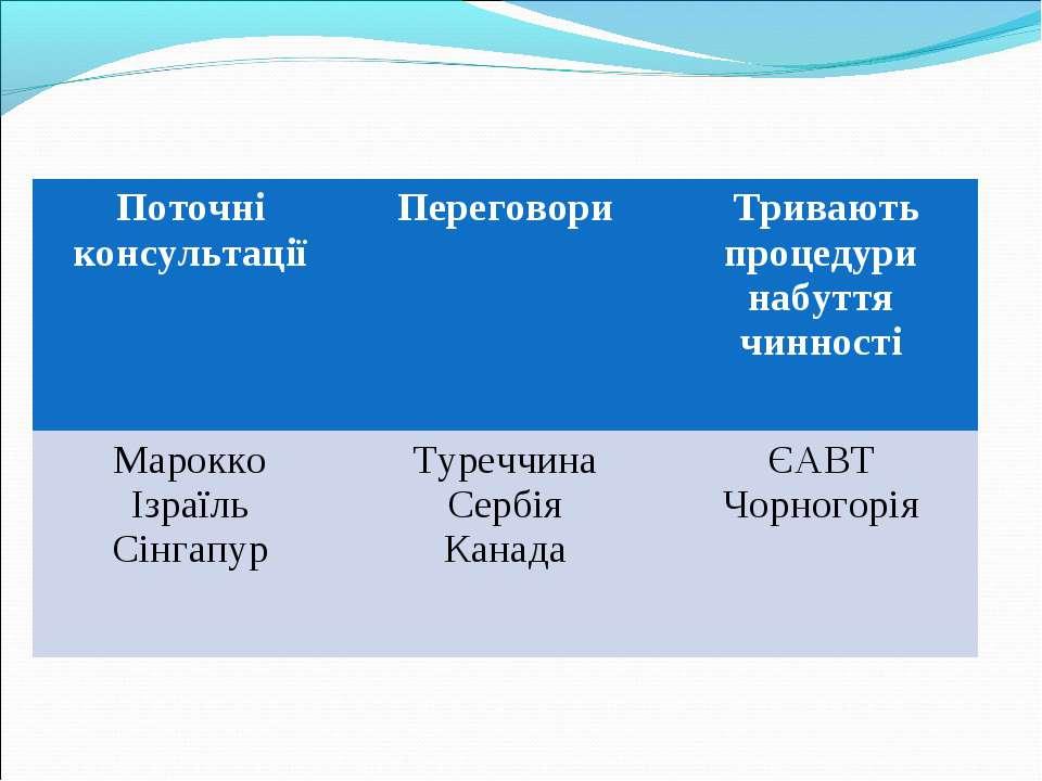 Поточні консультації Переговори Тривають процедури набуття чинності Марокко І...