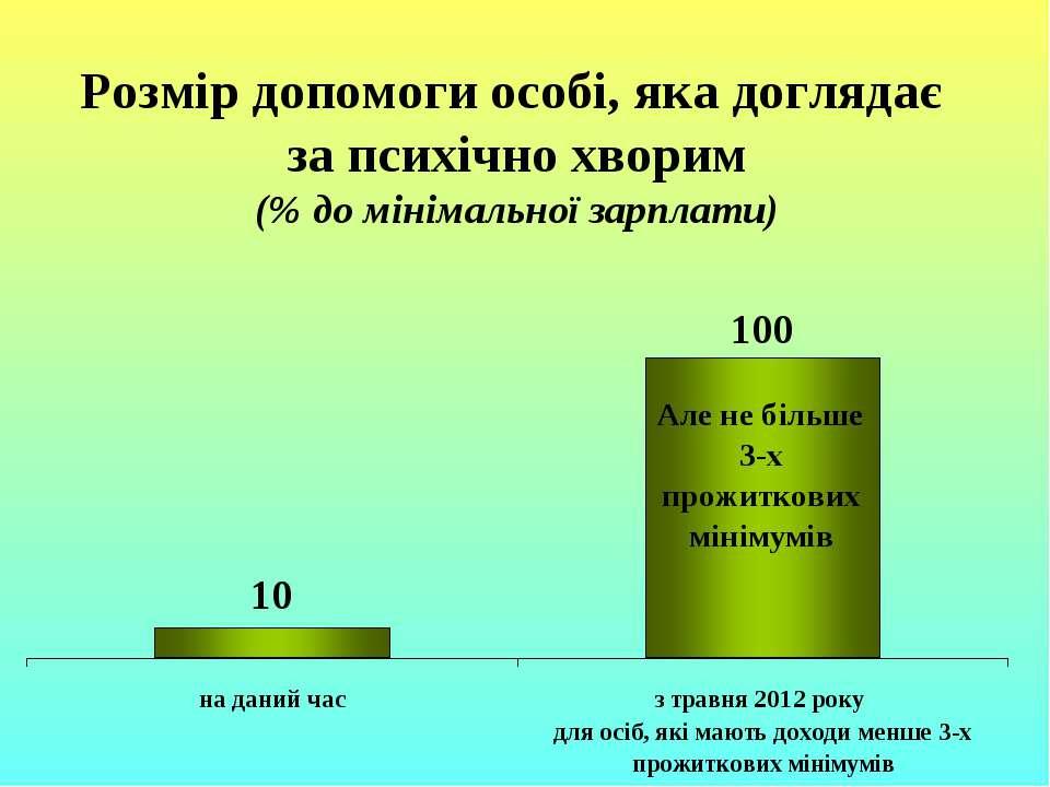 Розмір допомоги особі, яка доглядає за психічно хворим (% до мінімальної зарп...