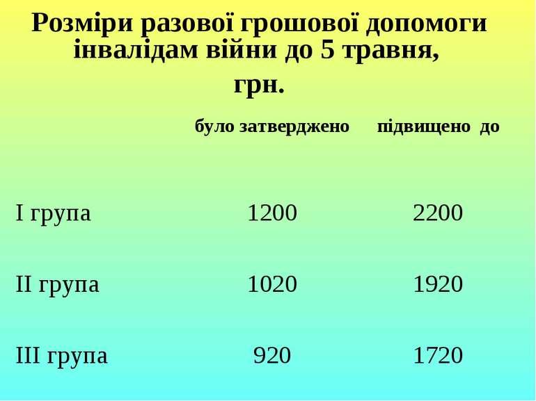 Розміри разової грошової допомоги інвалідам війни до 5 травня, грн. було затв...