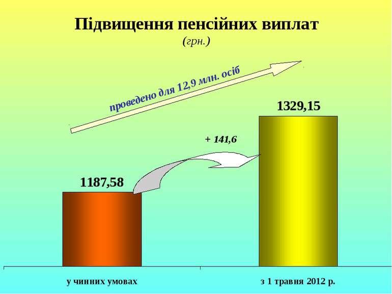 Підвищення пенсійних виплат (грн.) проведено для 12,9 млн. осіб