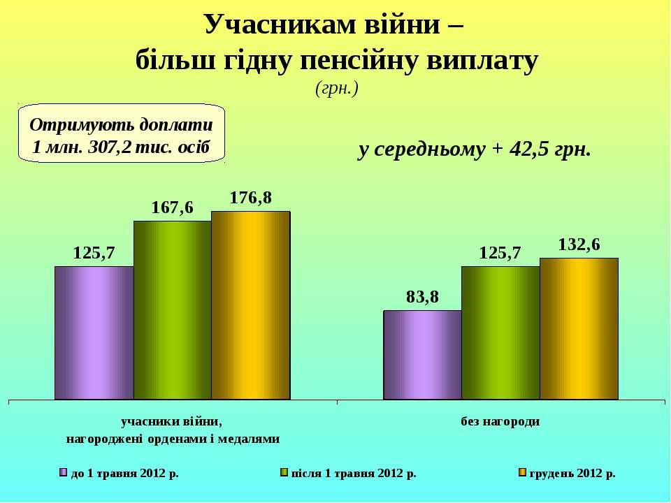Учасникам війни – більш гідну пенсійну виплату (грн.) Отримують доплати 1 млн...