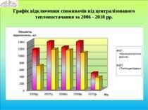 Графік відключення споживачів від централізованого теплопостачання за 2006 - ...