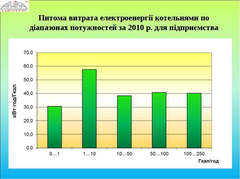 Питома витрата електроенергії котельнями по діапазонах потужностей за 2010 р....