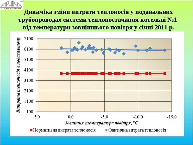 Динаміка зміни витрати теплоносія у подавальних трубопроводах системи теплопо...