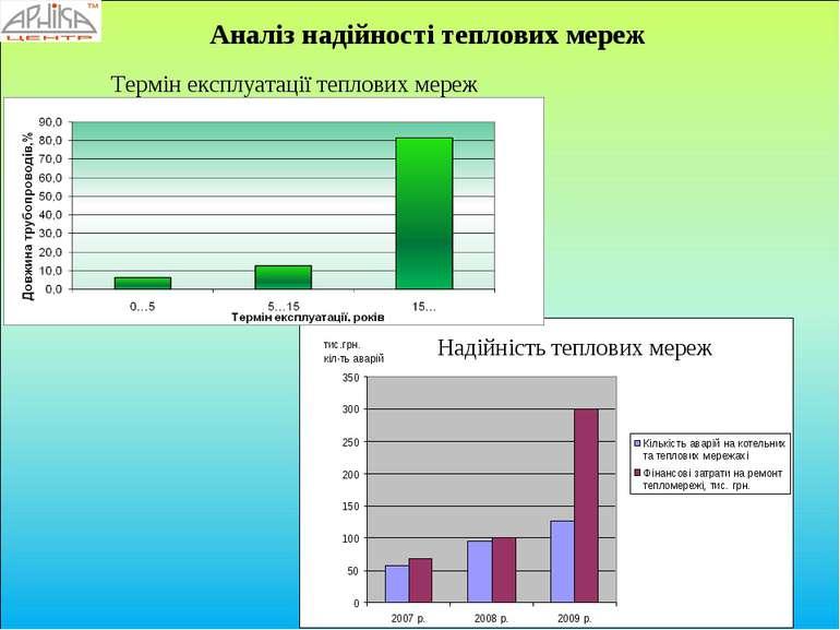 Термін експлуатації теплових мереж Надійність теплових мереж Аналіз надійност...