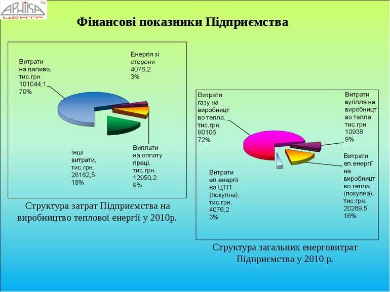 Структура затрат Підприємства на виробництво теплової енергії у 2010р. Структ...