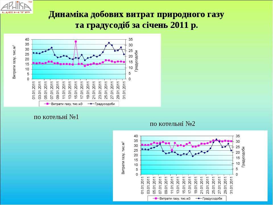 Динаміка добових витрат природного газу та градусодіб за січень 2011 р. по ко...
