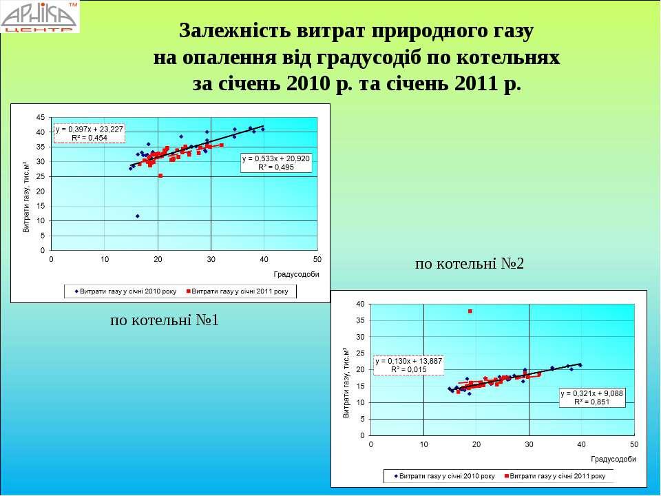 Залежність витрат природного газу на опалення від градусодіб по котельнях за ...