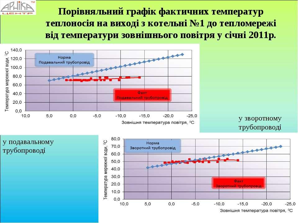 Порівняльний графік фактичних температур теплоносія на виході з котельні №1 д...