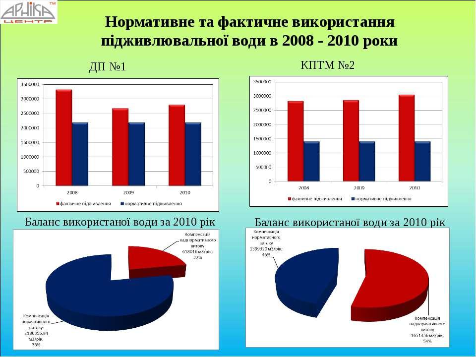 Нормативне та фактичне використання підживлювальної води в 2008 - 2010 роки Б...