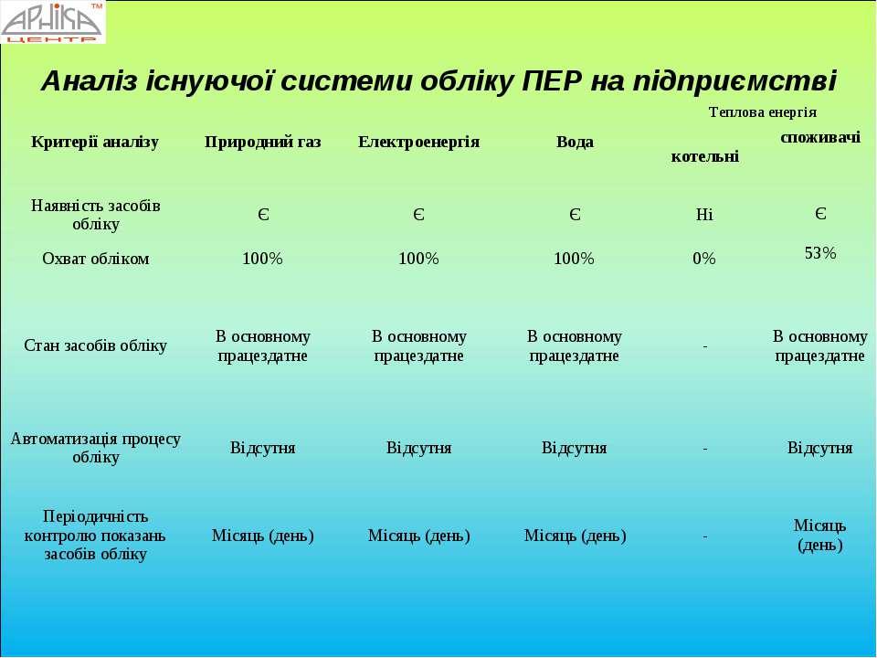 Аналіз існуючої системи обліку ПЕР на підприємстві Критерії аналізу Природний...