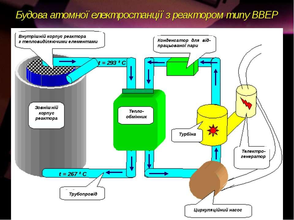 Будова атомної електростанції з реактором типу ВВЕР Трубопровід Тепло- обмінн...