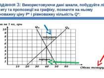Завдання 3: Використовуючи дані шкали, побудуйте лінії попиту та пропозиції н...