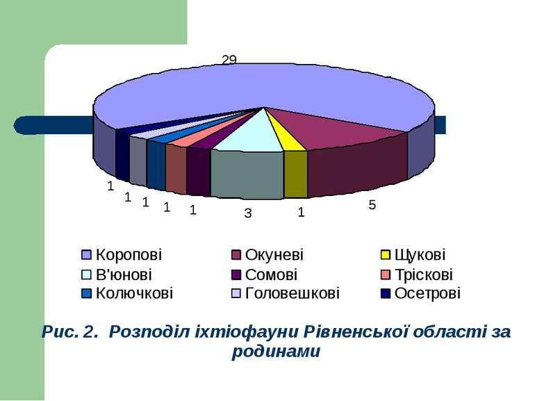 Рис. 2. Розподіл іхтіофауни Рівненської області за родинами