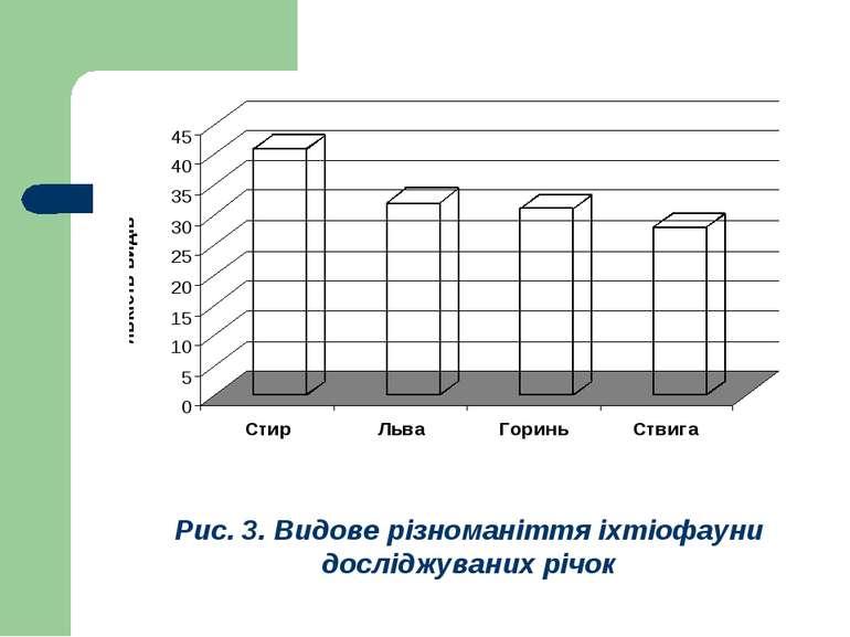 Рис. 3. Видове різноманіття іхтіофауни досліджуваних річок