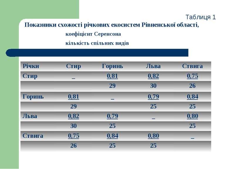Таблиця 1 Показники схожості річкових екосистем Рівненської області, коефіціє...