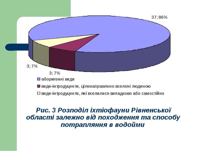 Рис. 3 Розподіл іхтіофауни Рівненської області залежно від походження та спос...