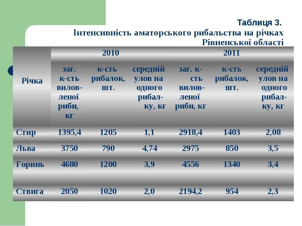 Таблиця 3. Інтенсивність аматорського рибальства на річках Рівненської област...