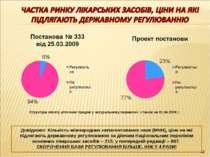 * Довідково: Кількість міжнародних непатентованих назв (МНН), ціни на які під...