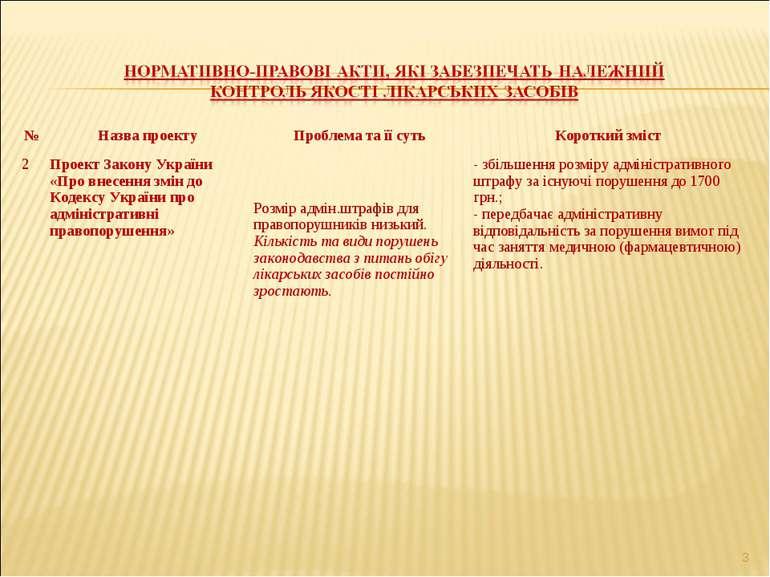 * № Назва проекту Проблема та її суть Короткий зміст 2 Проект Закону України ...