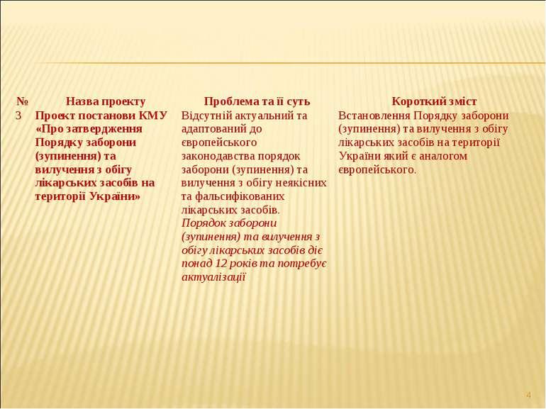 * № Назва проекту Проблема та її суть Короткий зміст 3 Проект постанови КМУ «...