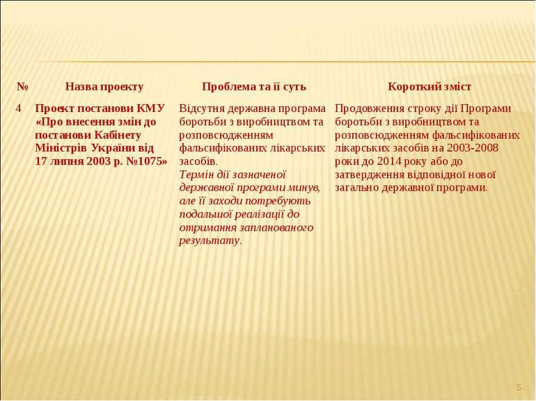 * № Назва проекту Проблема та її суть Короткий зміст 4 Проект постанови КМУ «...