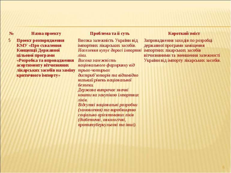 * № Назва проекту Проблема та її суть Короткий зміст 5 Проект розпорядження К...