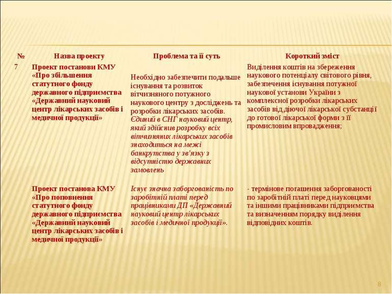 * № Назва проекту Проблема та її суть Короткий зміст 7 Проект постанови КМУ «...
