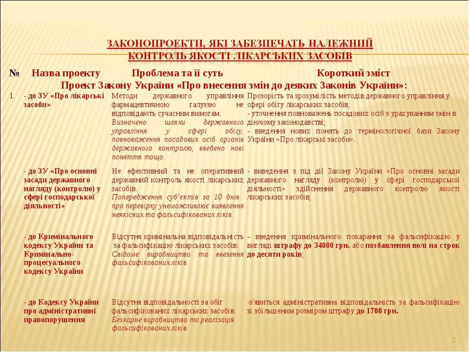 * № Назва проекту Проблема та її суть Короткий зміст Проект Закону України «П...