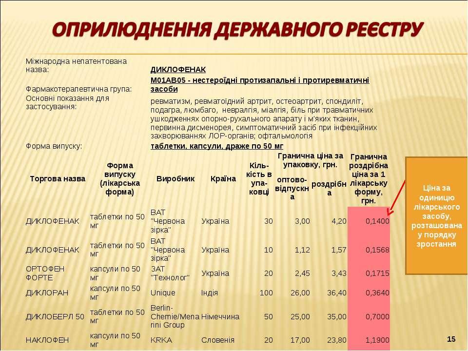 Ціна за одиницю лікарського засобу, розташована у порядку зростання * Міжнаро...