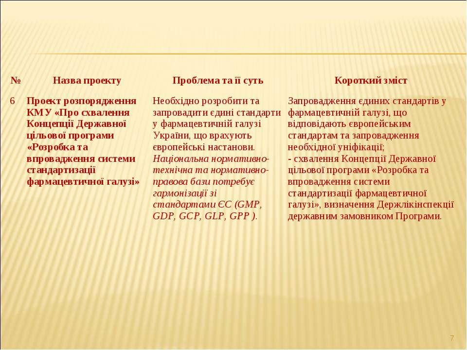 * № Назва проекту Проблема та її суть Короткий зміст 6 Проект розпорядження К...