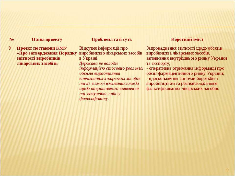 * № Назва проекту Проблема та її суть Короткий зміст 8 Проект постанови КМУ «...