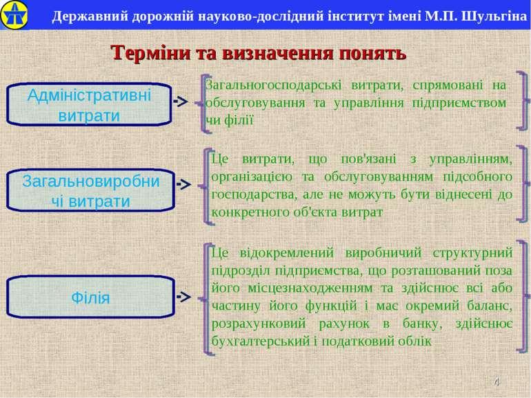 * Терміни та визначення понять Адміністративні витрати Загальногосподарські в...