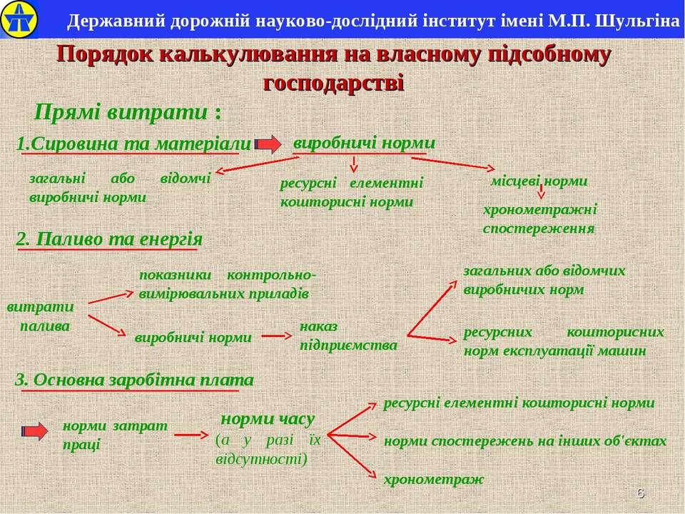 * Державний дорожній науково-дослідний інститут імені М.П. Шульгіна Порядок к...