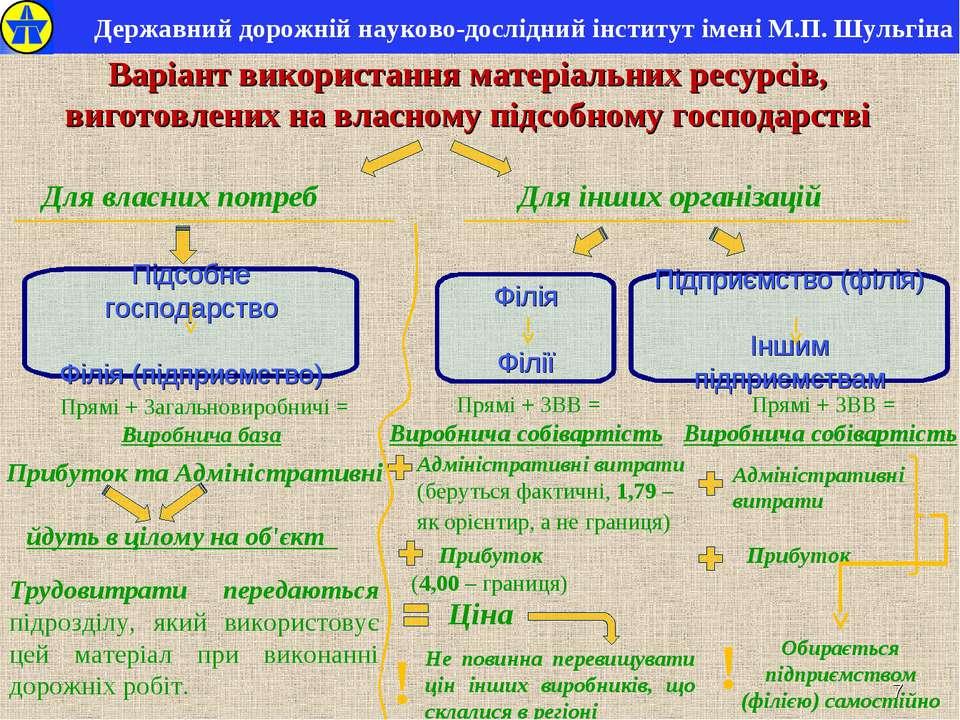 * Державний дорожній науково-дослідний інститут імені М.П. Шульгіна Підсобне ...