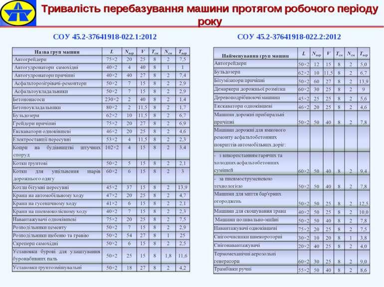 Тривалість перебазування машини протягом робочого періоду року СОУ 45.2-37641...