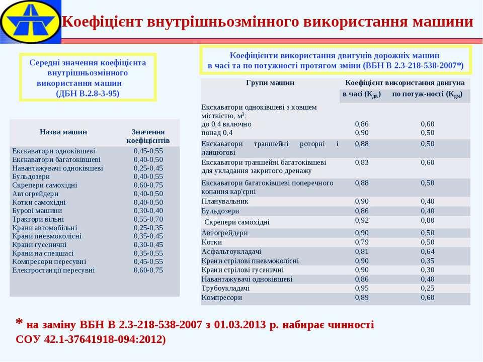 Середні значення коефіцієнта внутрішньозмінного використання машин (ДБН В.2.8...