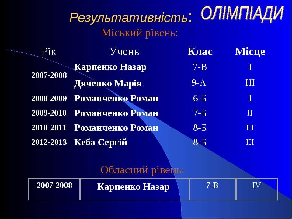 Результативність: Міський рівень: Обласний рівень: Рік Учень Клас Місце 2007-...