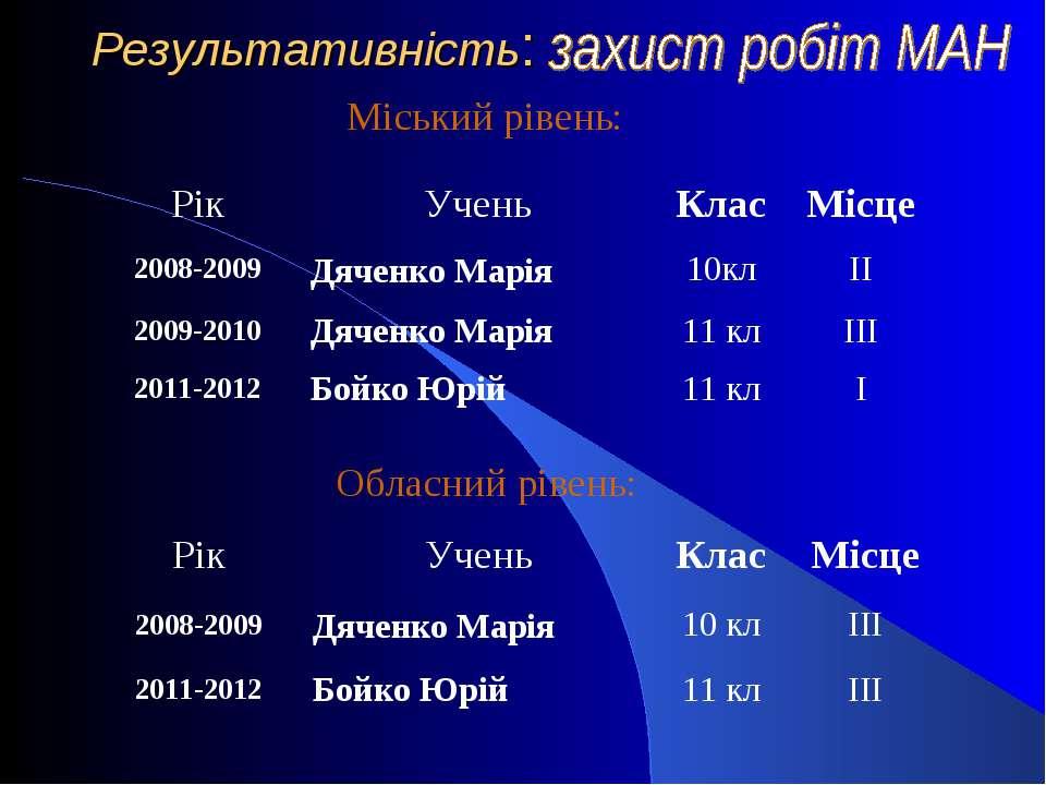 Результативність: Міський рівень: Обласний рівень: Рік Учень Клас Місце 2008-...