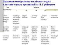 Практики менеджменту на різних стадіях життєвого циклу організації за Л. Грей...