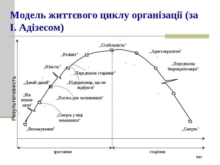 """Модель життєвого циклу організації (за І. Адізесом) """"Стабільність"""" """"Аристокра..."""