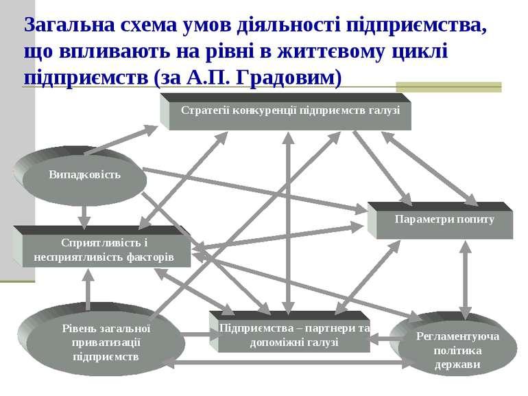 Загальна схема умов діяльності підприємства, що впливають на рівні в життєвом...