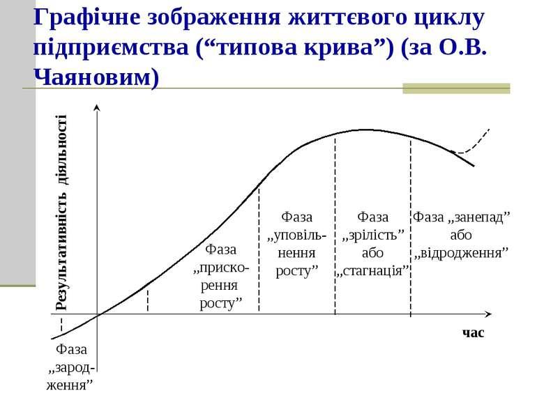 """Графічне зображення життєвого циклу підприємства (""""типова крива"""") (за О.В. Ча..."""
