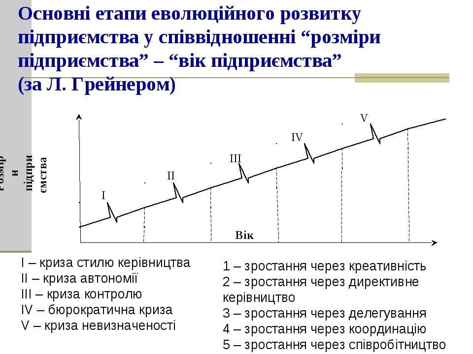"""Основні етапи еволюційного розвитку підприємства у співвідношенні """"розміри пі..."""