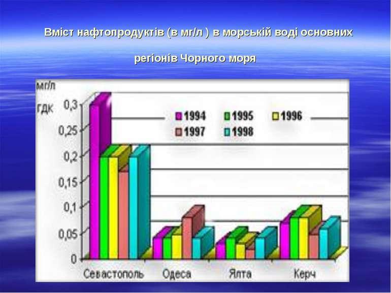 Вміст нафтопродуктів (в мг/л ) в морській воді основних регіонів Чорного моря