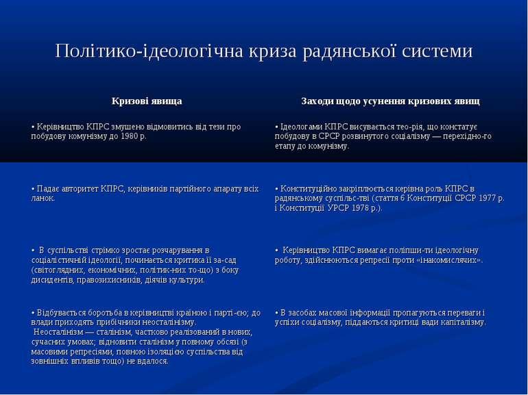 Політико-ідеологічна криза радянської системи Кризові явища Заходи щодо усуне...