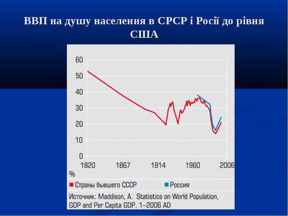 ВВП на душу населення в СРСР і Росії до рівня США